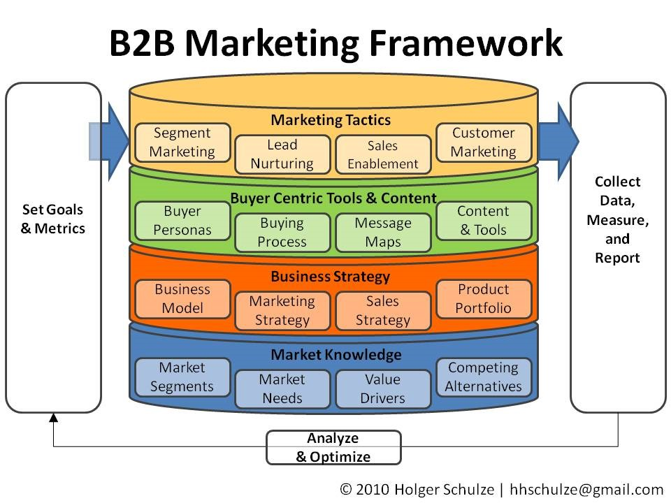 B2B marketing framework