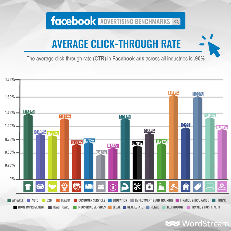 Facebook ads average CTR