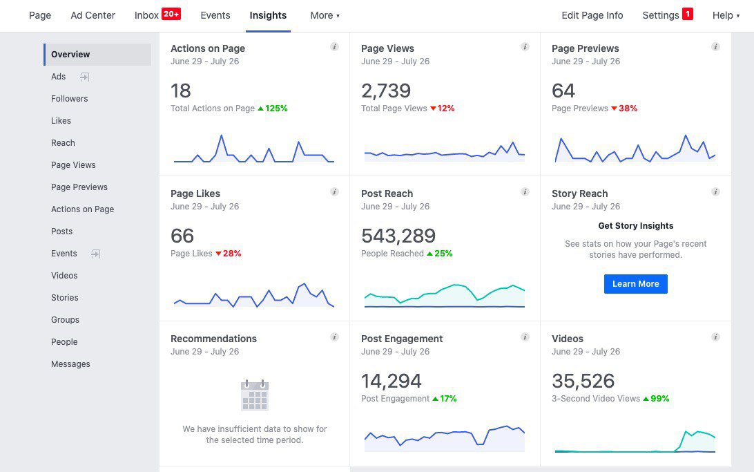 Facebook Insights tab