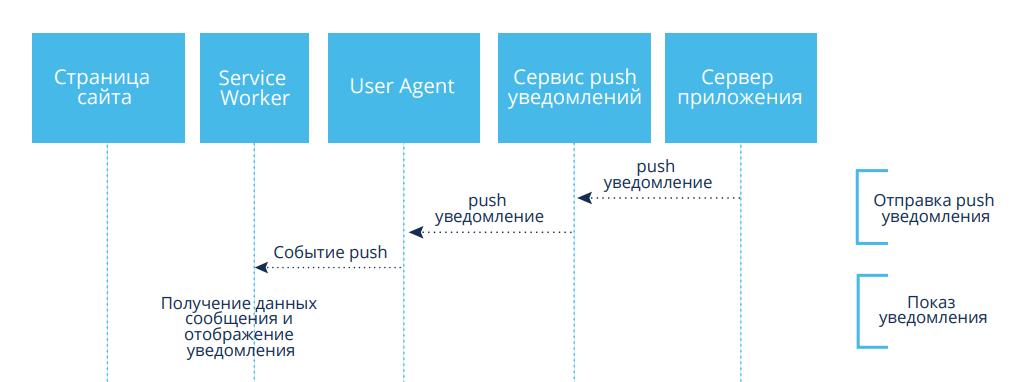 Принцип работы web push уведомлений