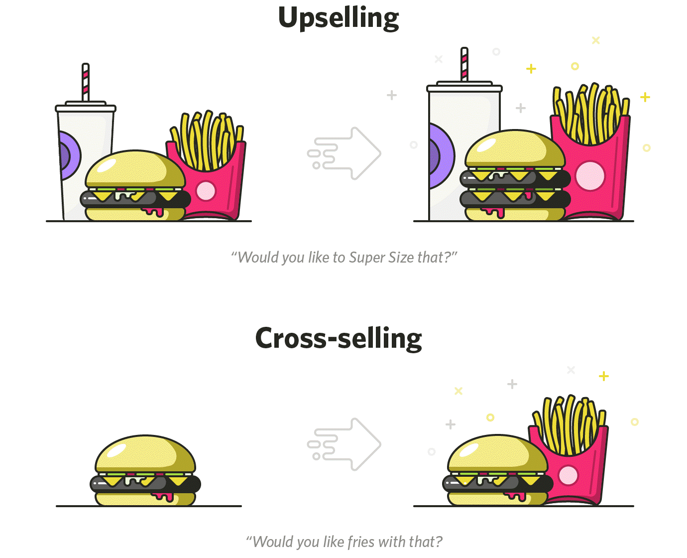 Upselling and cross-selling